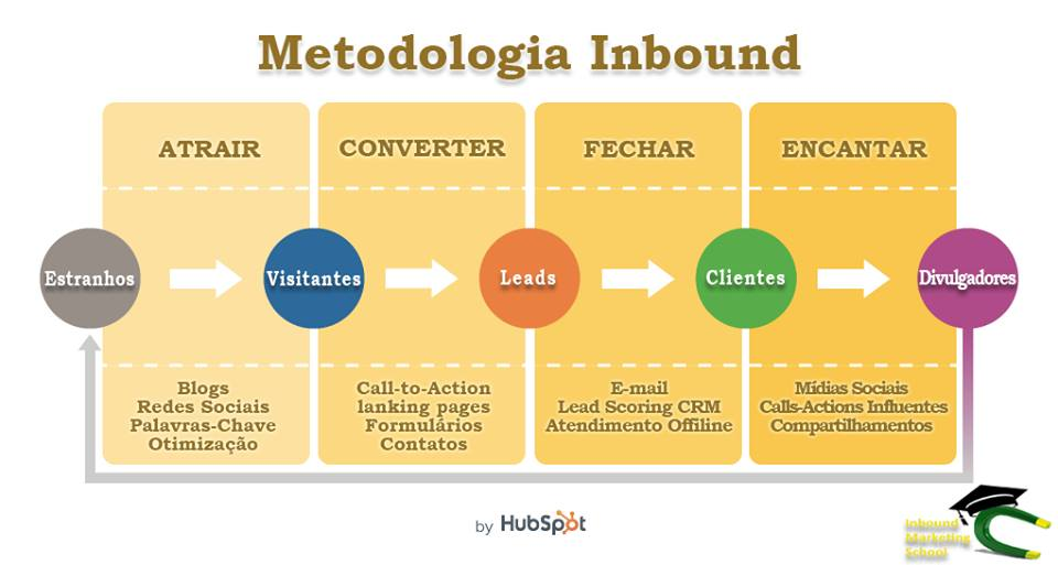 A metodologia do Inbound Marketing